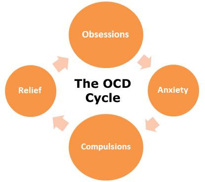 OCD Cycle